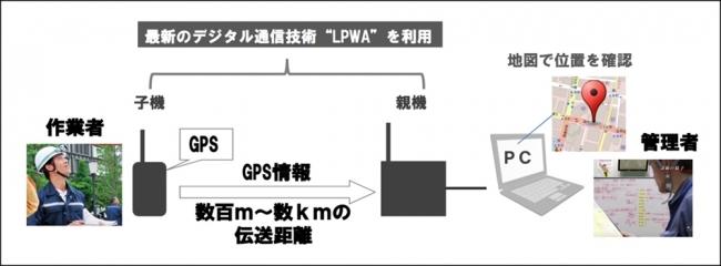 ハタプロと三菱地所、防災訓練における「LPWA」を活用した通信網構築実験を実施