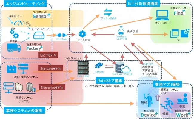 TIS、バリューチェーンを繋ぐIoTプラットフォーム『MONOweb(ものウェブ)』を製造業向けに提供開始