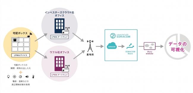 インベスターズクラウドとウフル、LPWA を活用したデータ活用プラットフォームの構築 および不動産データエクスチェンジに関する実証実験