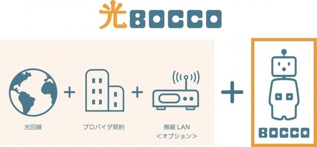 見守りロボットと光回線のコラボレーション「光BOCCO」