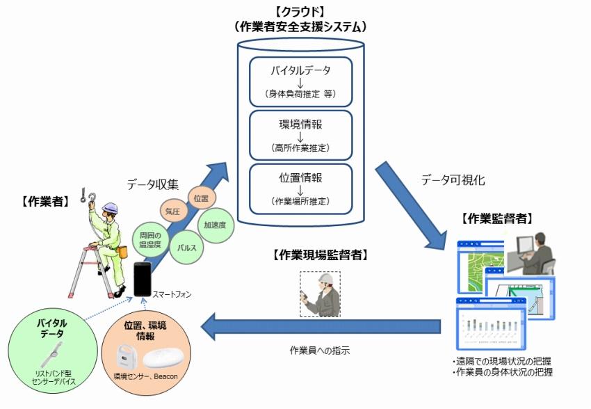 バイタルデータ、位置情報等を活用した 作業者安全支援サービスの実証実験について