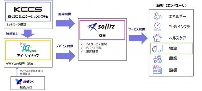 京セラなど、IoTネットワーク「Sigfox」を活用した物流IoTサービスに参入