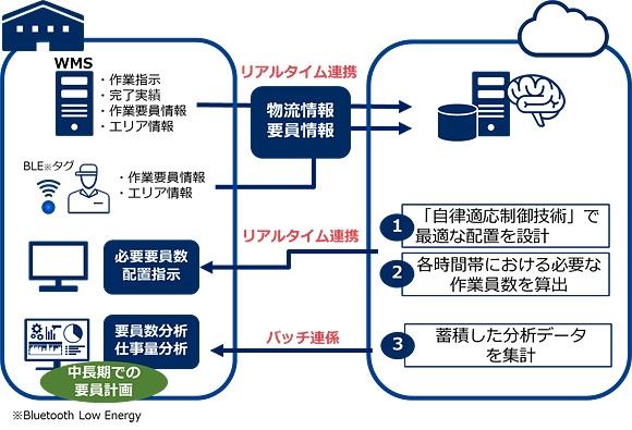 NEC、東邦HDと倉庫運営における人員配置の最適化をAIで実現