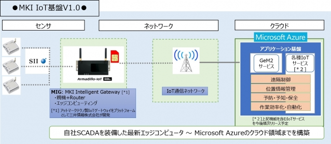 三井情報、ルーターやエッジコンピューティング(AI制御)等の機能をワンボックス化した、「MKI Intelligent Gateway」を含む「MKI IoT基盤」を提供開始