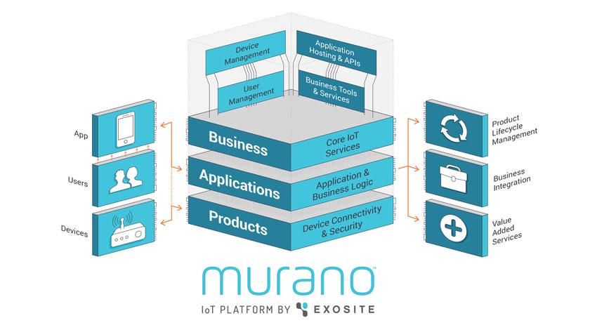 グレープシステムがEXOSITEと協業、「MURANO」の日本代理店として販売を開始
