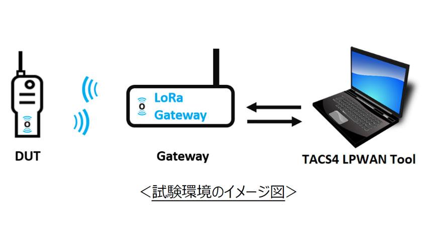 東陽テクニカ/DEKRA 日本ラボ、LoRaWAN AS923向け認証試験サービスを開始