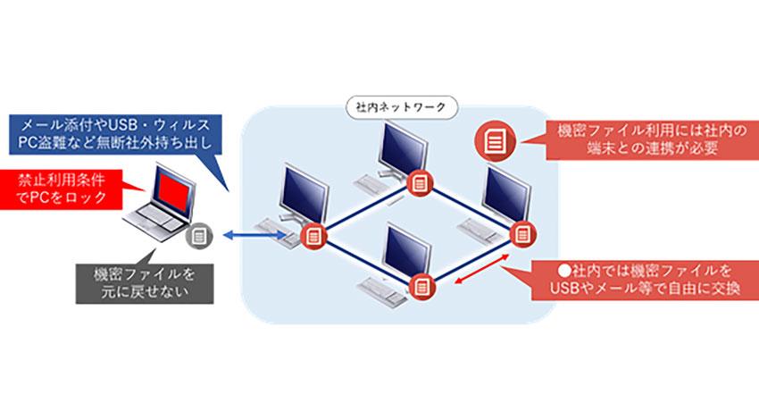 TRIARTとトヨタ九州、秘密分散で機密データ漏洩を防ぐ「FLEXTHY」の運用を開始