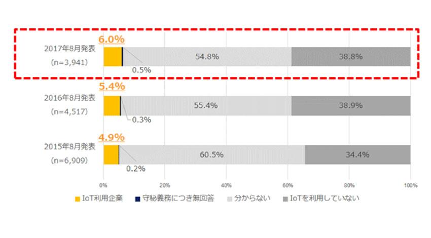 IDC、国内IoT市場の企業ユーザー動向調査からIoT利用率は着実に向上していると報告
