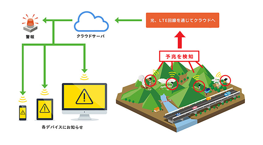 エコモットと日本コムシスがIoT事業で協業、防災分野等でのサービス拡充を本格化