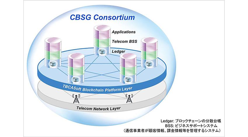 ソフトバンク、米Sprintなど4社、ブロック・チェーンコンソーシアムCBSGを発足
