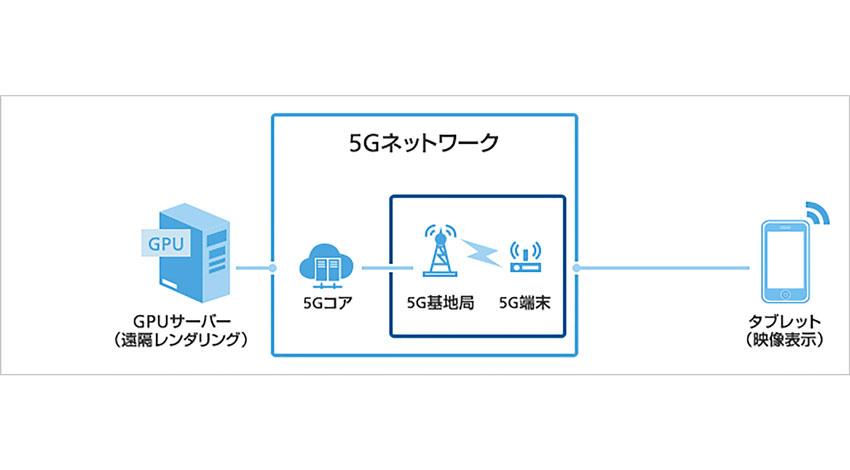 ソフトバンク、ファーウェイと共同で5Gのデモンストレーションを実施