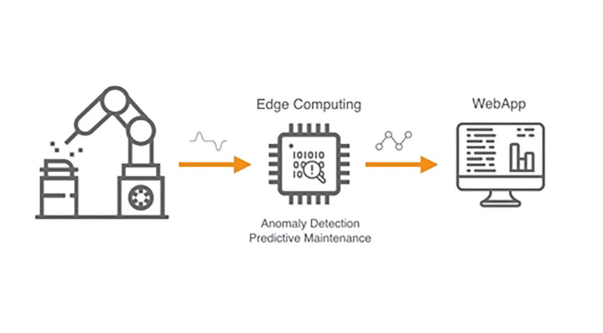 Sassor、設備機器の稼働/異常状態を推定するプロトタイプを開発