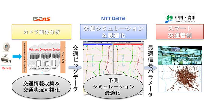 NTTデータ、ISCAS、中国・貴陽市政府の3者、IoT/ビッグデータ分野で先進技術研究院を設立