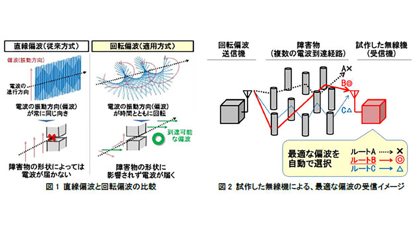 日立、障害物が多い製造現場でも使用可能な回転偏波無線機の試作に成功