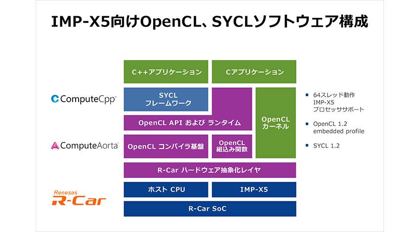 ルネサスとCodeplay、ADAS開発に向けてR-Car用のOpenCLおよびSYCLを共同開発