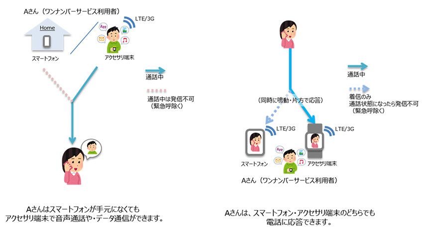 NTTドコモとKDDI、スマートフォンとウェアラブル端末の電話番号を共有できるサービスを同時リリース