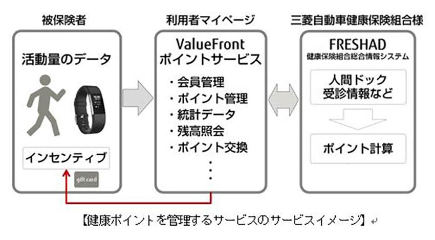 富士通エフ・アイ・ピー、Fitbitのウェアラブルデバイスを利用した健康管理サービスを三菱自動車健康保険組合に提供