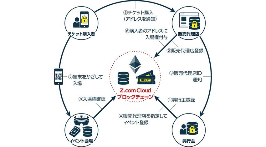 GMOインターネット、ブロックチェーンを利用した「転売抑止チケット」のオープンソースを公開