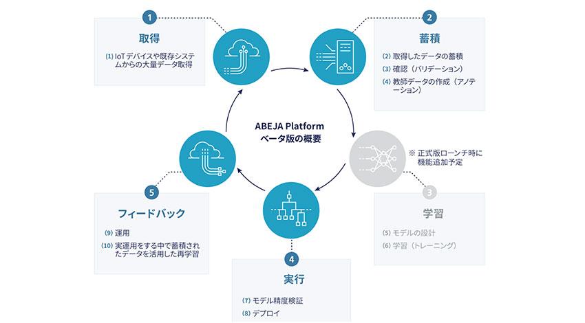 ABEJA、ディープラーニングを活用したオープンプラットフォーム「ABEJA Platform」のベータ版を提供開始