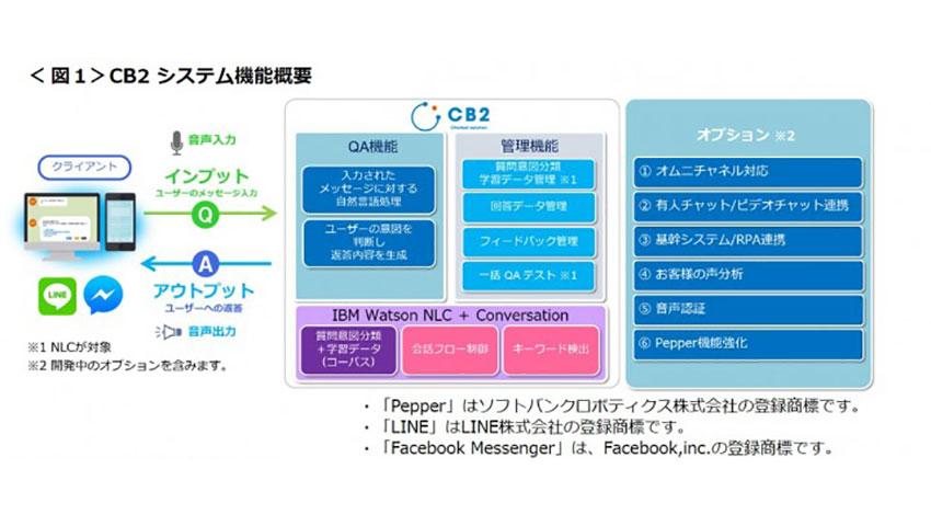 日本電通、IBM watosonを活用したAIチャットボット「CB2」の販売を開始