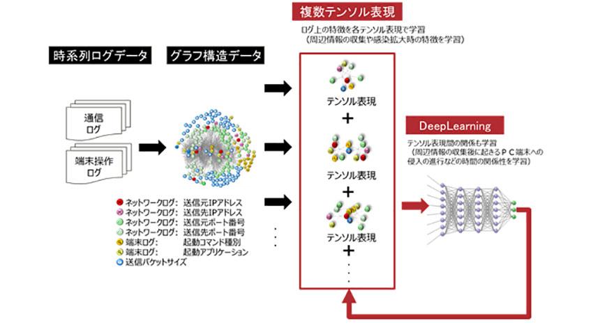 富士通研究所、マルウェア侵入の検知を高精度化するAI技術を開発