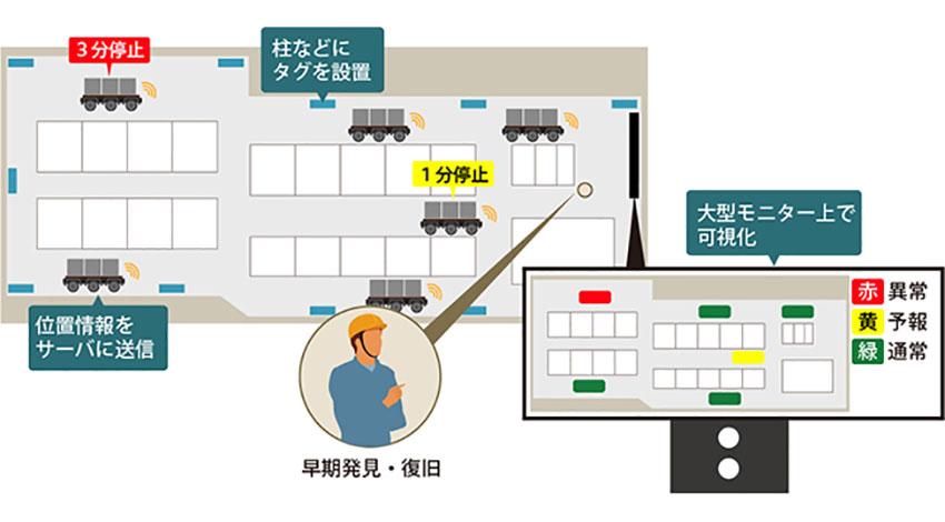 日立ソリューションズ、IoTの活用で無人搬送車の復旧作業にかかる工数を50%削減:トヨタ元町工場で実証