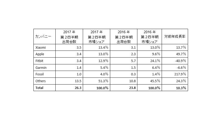 IDCが発表、2017年第2四半期の世界ウェアラブルデバイス出荷台数は前年同期比10.3%増