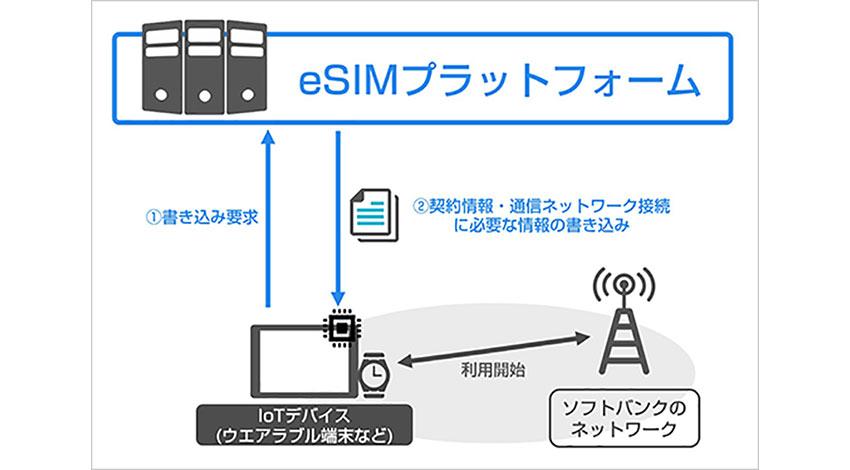 ソフトバンク、ウエアラブル端末などのIoTデバイス向けにeSIMプラットフォームの運用を開始