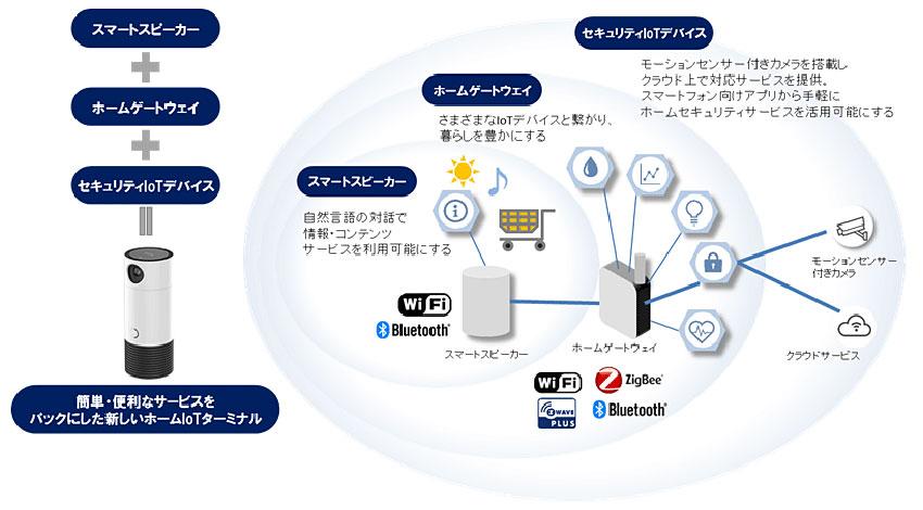 東芝映像ソリューション、AIを活用した音声対話デバイス「TH-GW10」を北米で販売開始