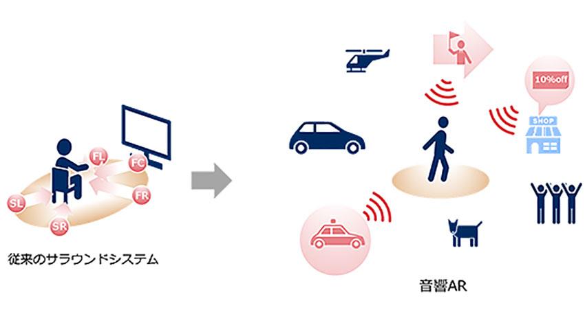 NEC、モノが個人に話しかけることを可能にする音響AR技術を開発