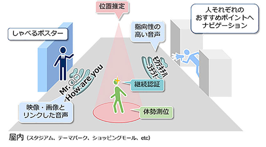 """NEC、""""モノが個人に話しかける""""ことを可能にする音響AR技術を開発"""