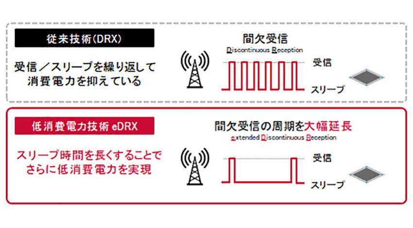 IoT通信機器の消費電力を約5分の1に低減するeDRX技術を提供