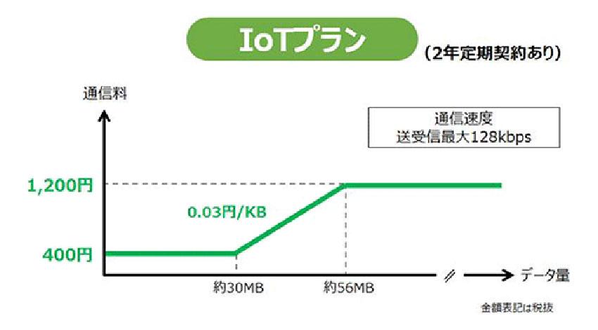 NTTドコモ、新たなIoT向け料金プラン「IoTプラン」、「IoTプランHS」を提供開始