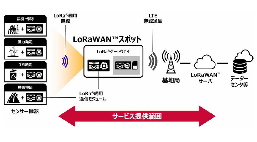 NTTドコモ、LoRaWANの法人向けパッケージサービスを提供開始