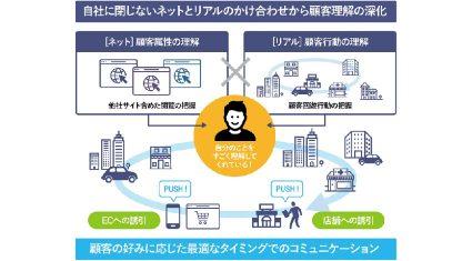 NTTデータ、顧客の行動データを活用したリアルタイムマーケティングソリューションの提供を開始