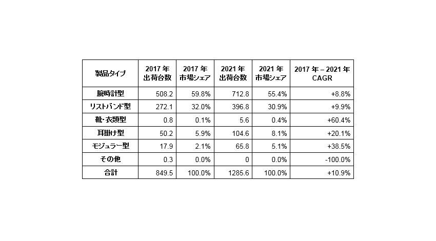 IDC、世界のウェアラブルデバイス出荷台数は年間平均17.2%で成長(~2021年)と予測