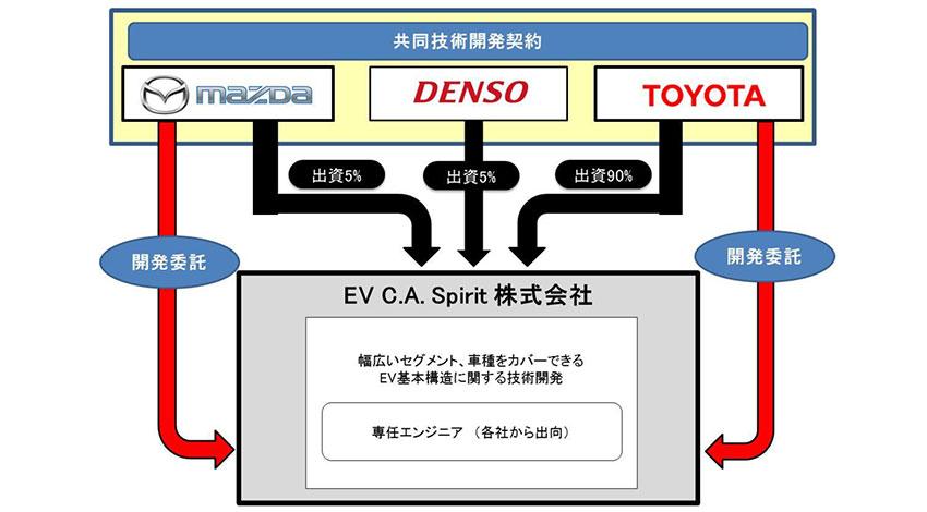トヨタ・マツダ・デンソーがEV開発で協業、新会社「EV C.A Spirit株式会社」を設立