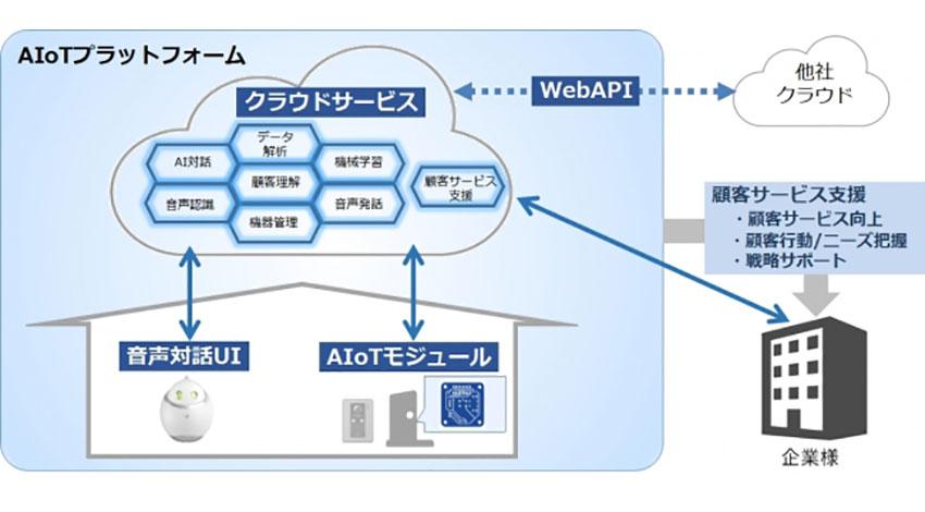 シャープが「AIoTプラットフォーム」の外販を強化、英語と中国語に対応など