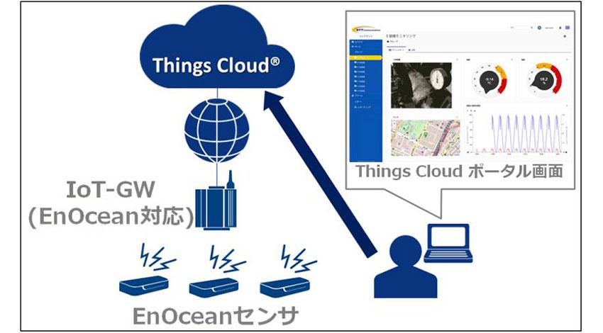 NTT Com・ローム・沖創工の3社、電池レス・配線レスの「EnOcean」センサーとIoT Platform「Things Cloud」を用いたIoTソリューションの提供を開始