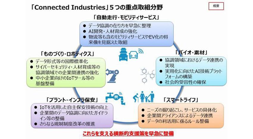 経産省、「Connected Industries」東京イニシアティブ2017を発表