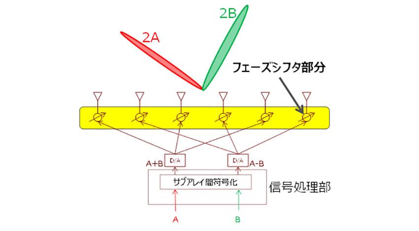 富士通研究所、5Gスモールセル向け基地局の低消費電力ミリ波技術を開発
