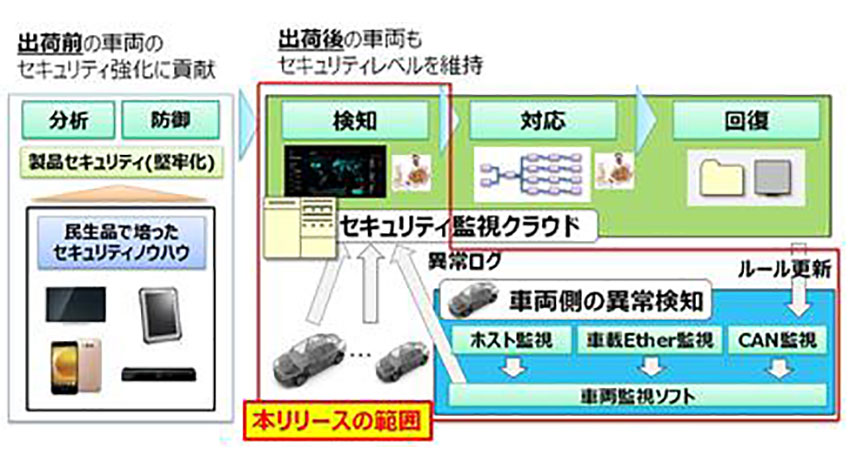 パナソニック、自動運転/コネクティッドカーのサイバー攻撃に対抗するオートモーティブ侵入検知・防御システムを開発