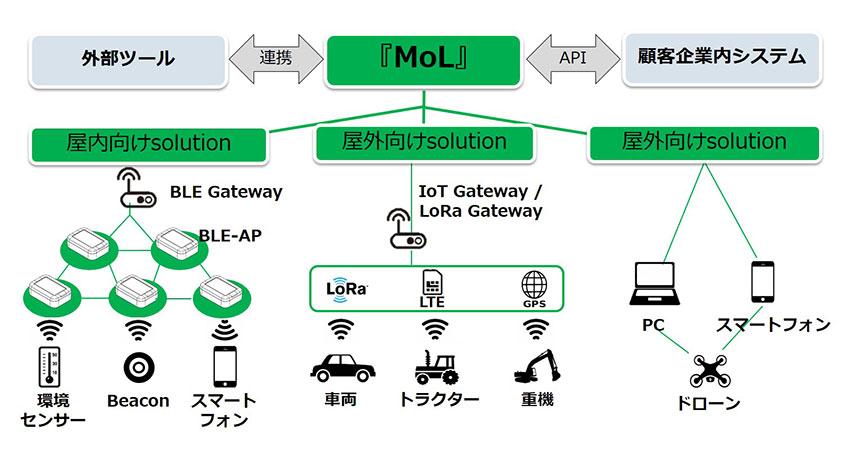 テックファーム、IoT導入支援プラットフォーム「MoL(モル)」の拡販を開始