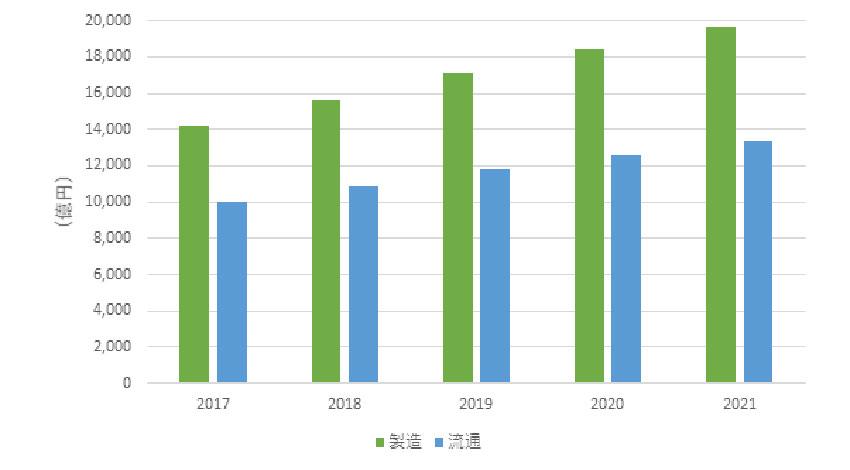 IDC、2017年国内の第3のプラットフォームへの支出額は前年比で製造分野が7.5%、流通分野が6.4%増と予測