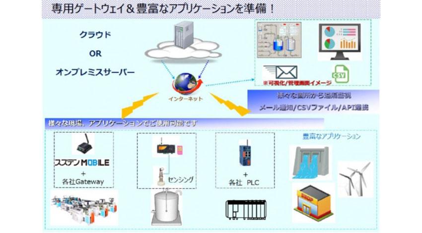 スズデン、IoT/M2M専用モバイルインターネットサービス「スズデンMOBILE」を発売開始