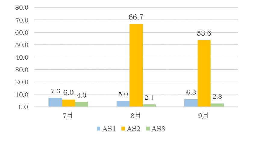 横国大とBBSSのIoTサイバー脅威分析リポート、2017年9月は国内のISP配下のネットワークで感染機器の増加を観測