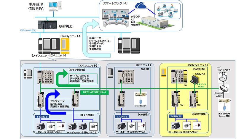 安川電機、IoTやAIを活用したものづくりの実現をサポートする産業用モーションネットワーク「MECHATROLINK-4」を開発