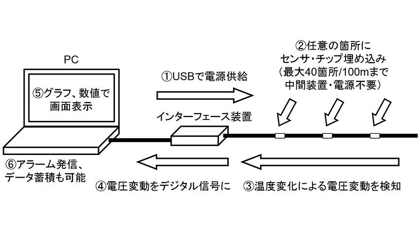 三陽電工、IoT/M2M市場向けケーブル一体型の多点温度センサ「サンサーモ(SAN-Thermo)」を発売