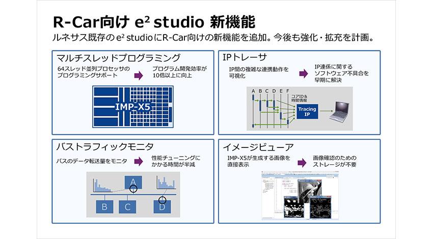 ルネサス、自動運転のソフトウェア統合開発環境「e2 studio」を車載情報・ADAS用SoC「R-Car V3M」に拡充