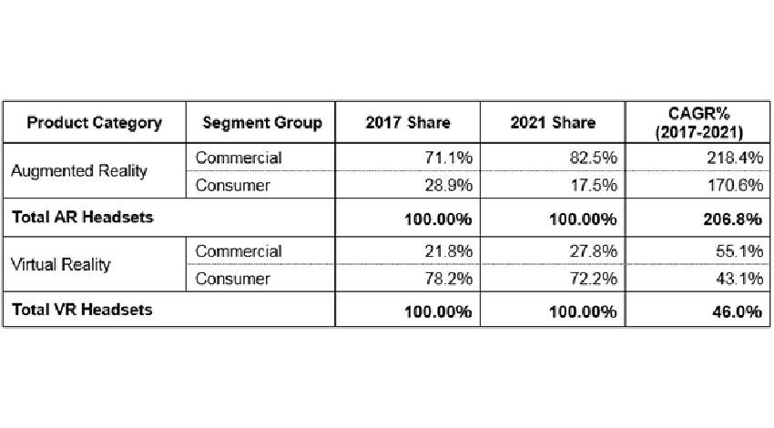 IDC、AR/VRヘッドセットの2017~2021年世界出荷台数は56.1%の高成長率と推定